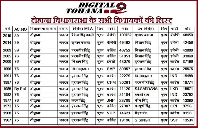 All MLA of Tohana List